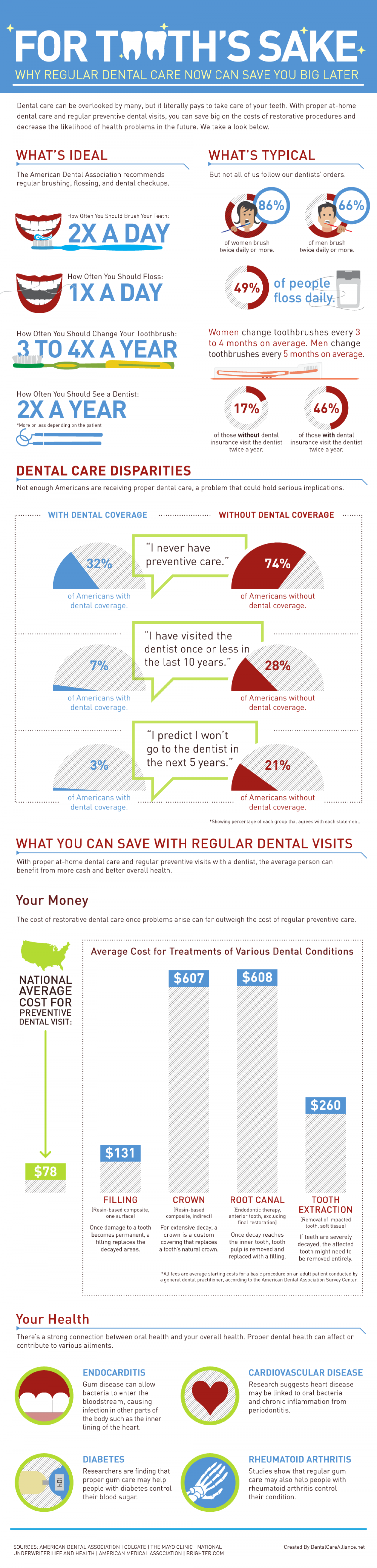 How regular dentist visits can save you money | A Dental Infographic Infographic