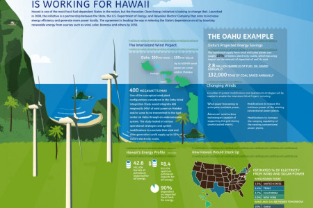 How Renweable Energy is Working for Hawaii Infographic