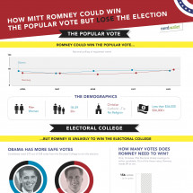 How Romney Could Win the Popular Vote, but Lose the Election Infographic