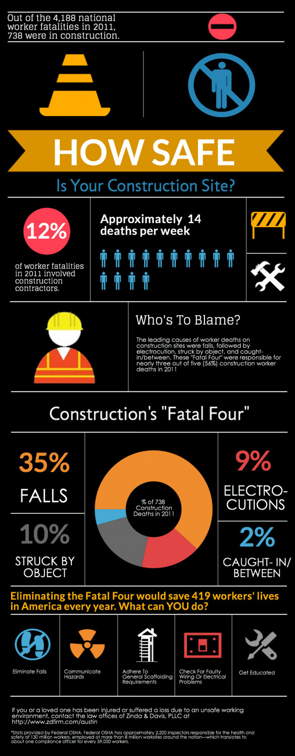 How Safe Is Your Construction Site?