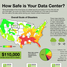 How Safe is Your Data Center? Infographic