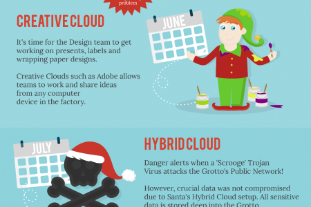 How Santa Uses Cloud Computing? Infographic