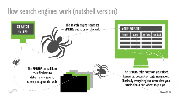 How Search Engines Work (nutshell version) Infographic