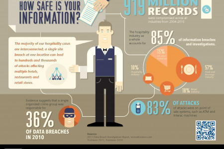 How secure is the hospitality industry? Infographic