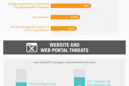 How Secure is your Cloud? Infographic