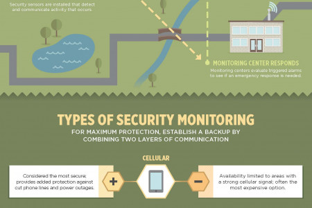 How Security Monitoring Works Infographic