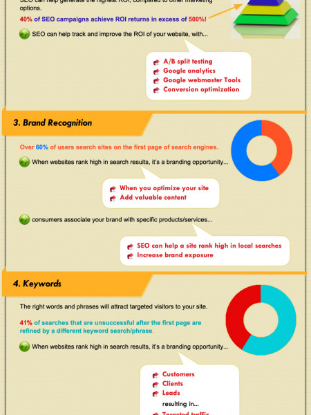 How SEO Benefits Small Business  Infographic