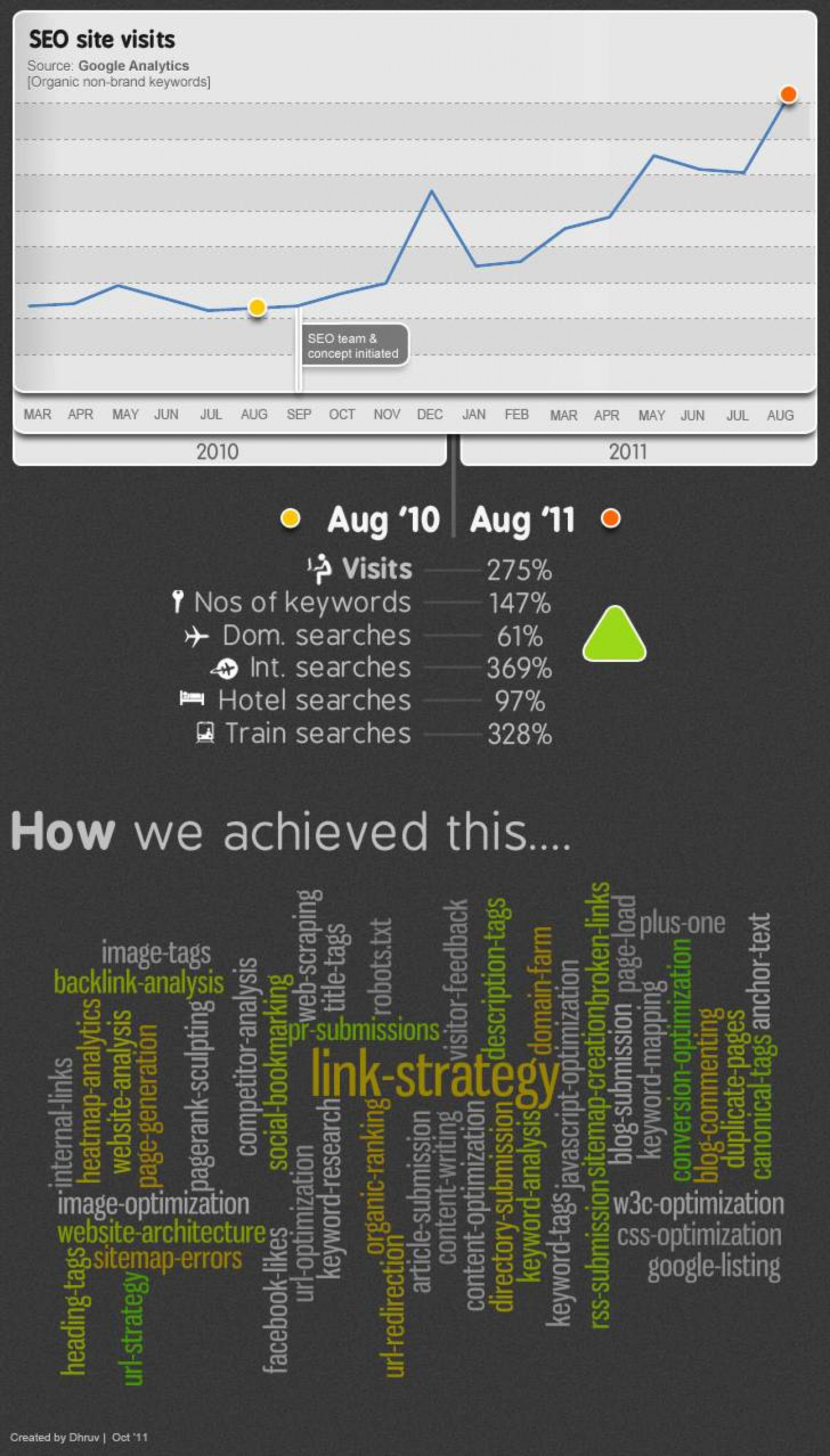How SEO rolls at Cleartrip Infographic