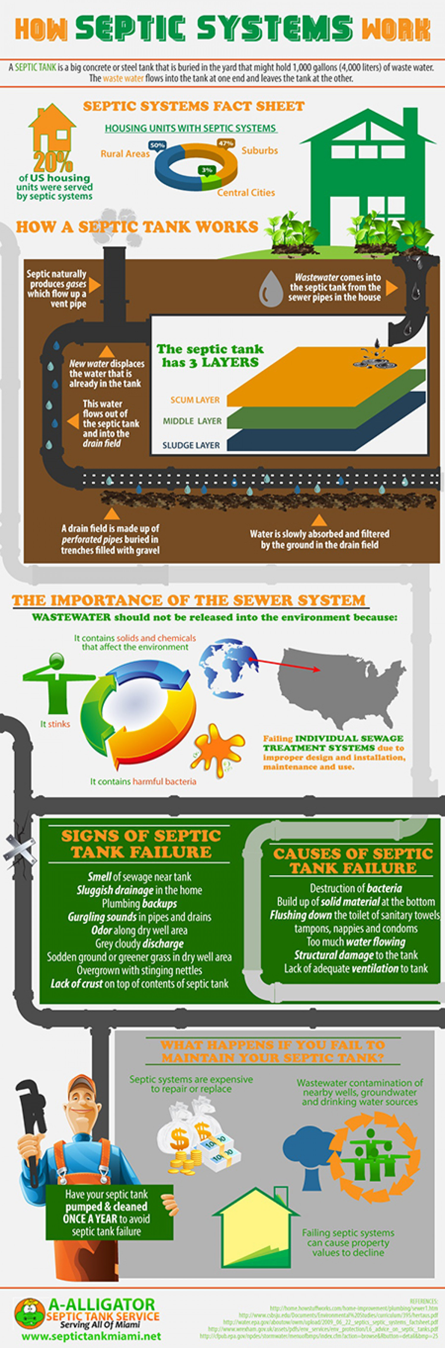 How Septic Systems Works Infographic