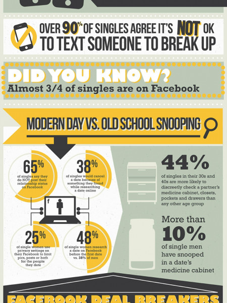 How singles use technology in dating Infographic