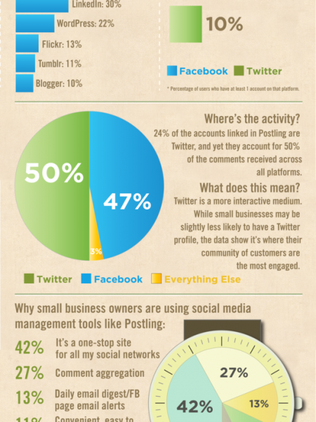 How Small Businesses Are Using Social Media  Infographic