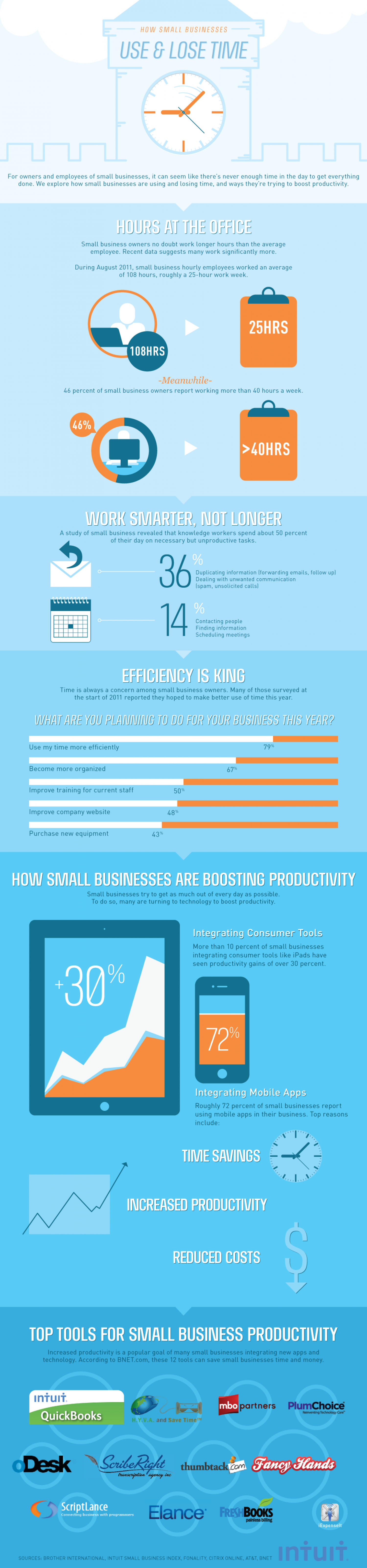 How Small Businesses Lose And Use Time Infographic