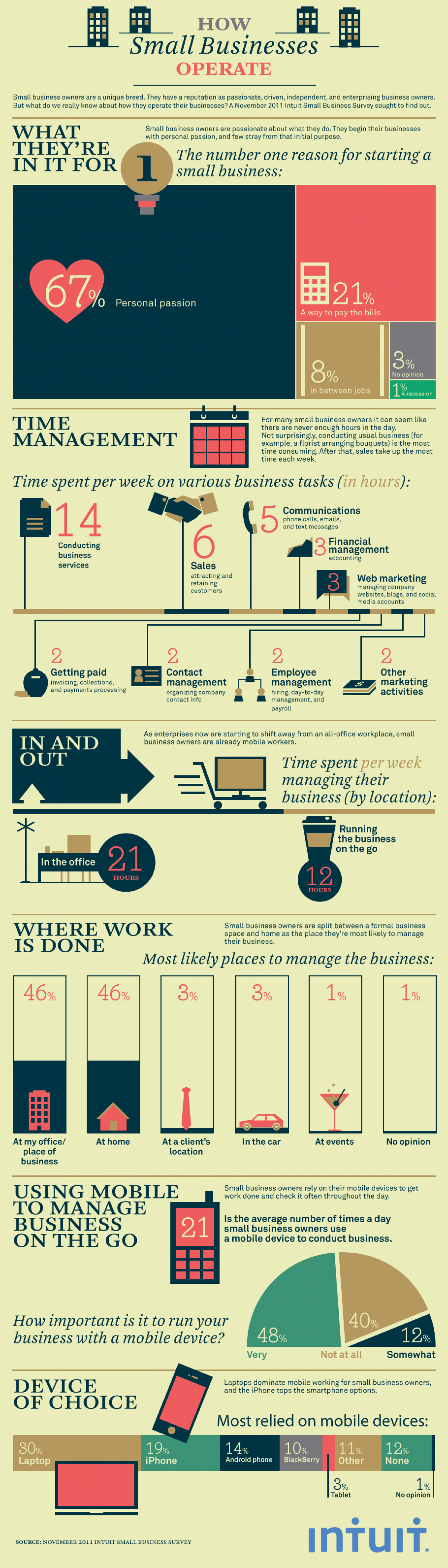 How Small Businesses Operate Infographic
