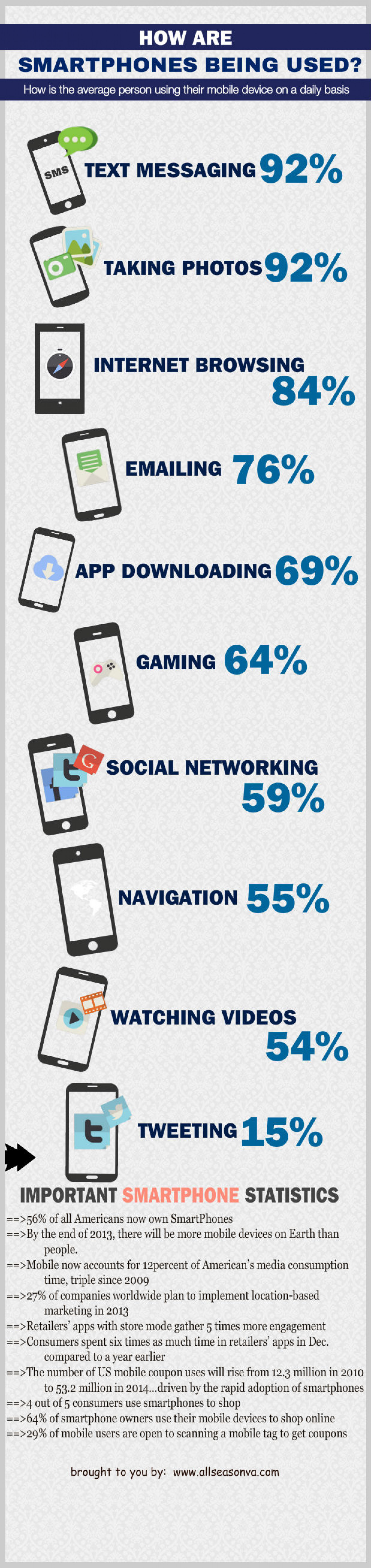 How SmartPhones Are Being Used Infographic
