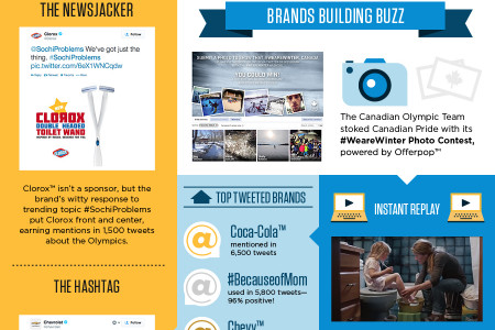 How Sochi Does Social Infographic