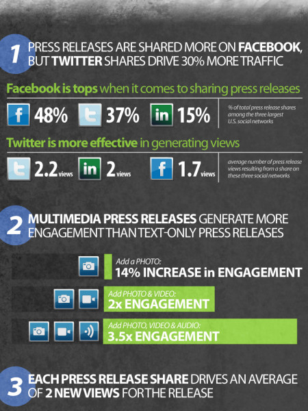 How Social Are Your Press Releases? Infographic