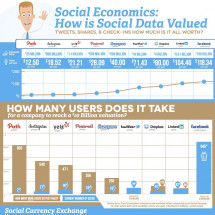 How Social Data is Valued Infographic