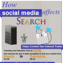 How Social Media Affects Search Infographic