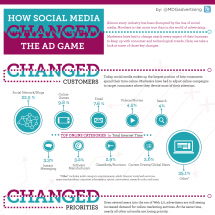 How Social Media Changed The Ad Game Infographic