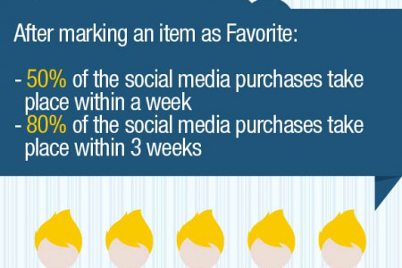 How Social Media Influences Purchase Decisions Infographic