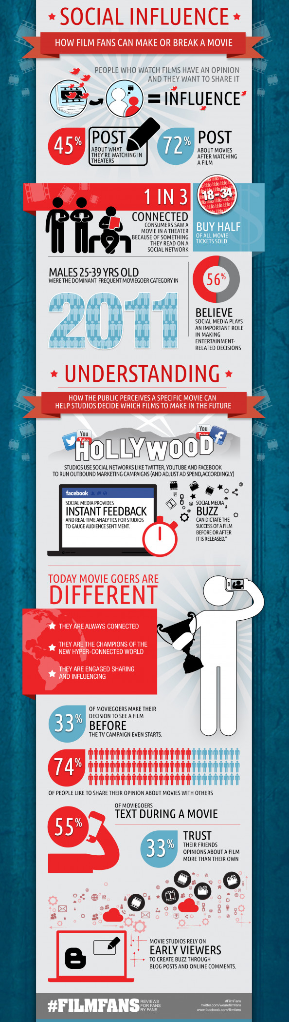 How Social Media makes or breaks a movie Infographic