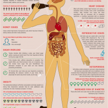 How Soft Drinks Impact Your Health  Infographic