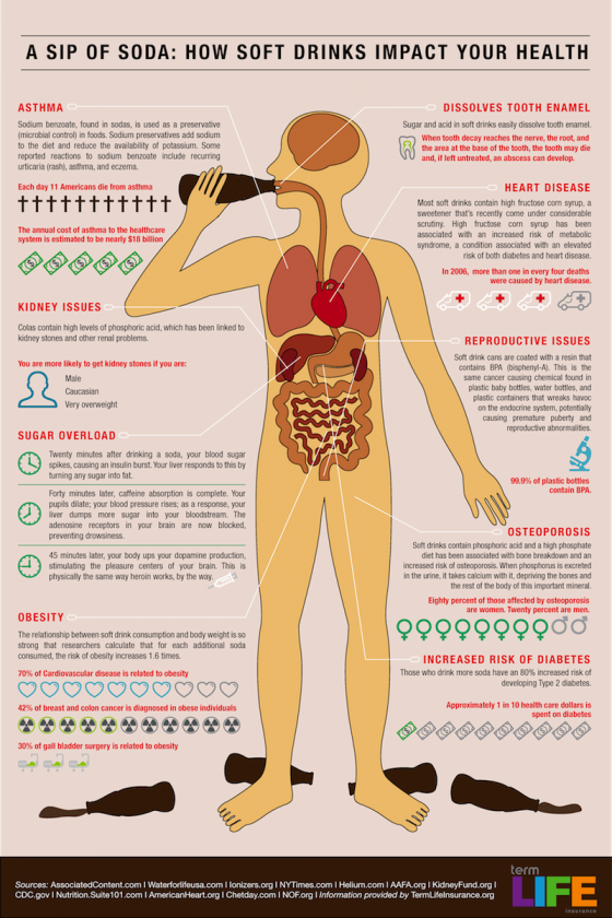How Soft Drinks Impact Your Health