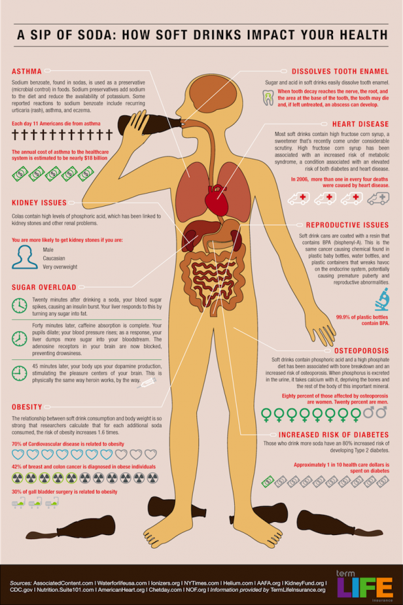 how soft drinks impact your health 50290aa3cdcba w587 Swap Out Soda