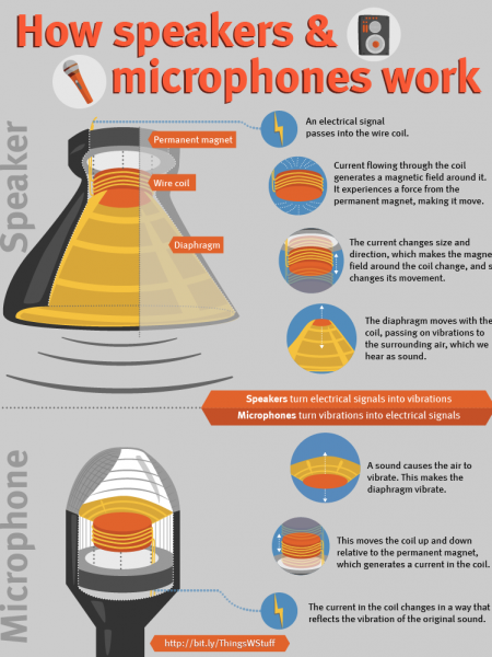 How speakers and microphones work Infographic