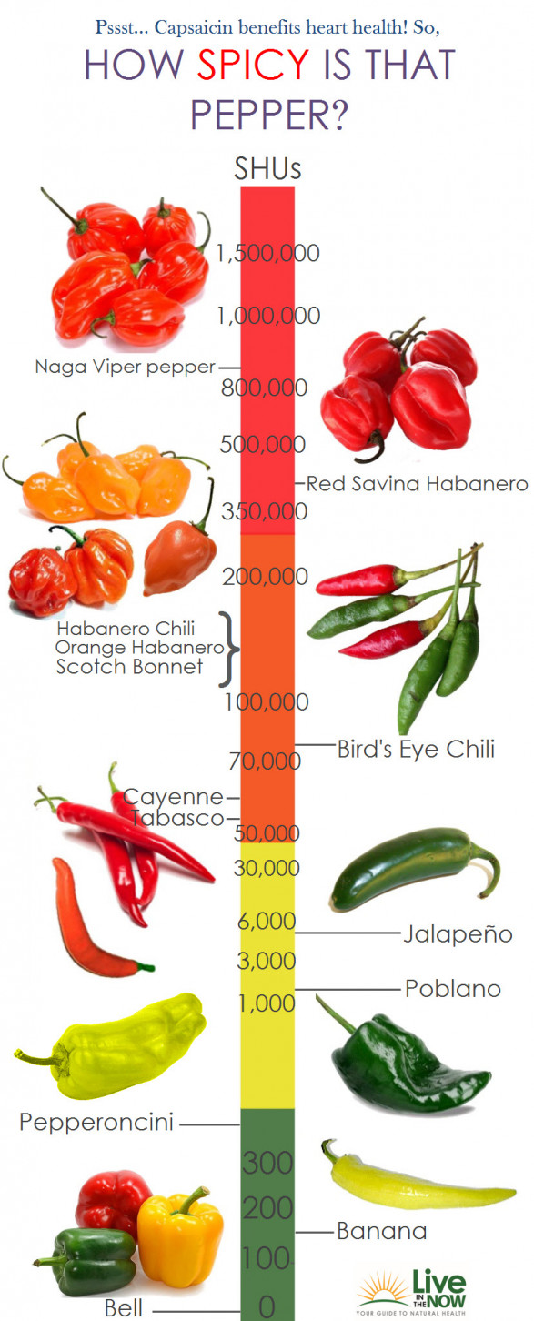 How Spicy Is That Pepper