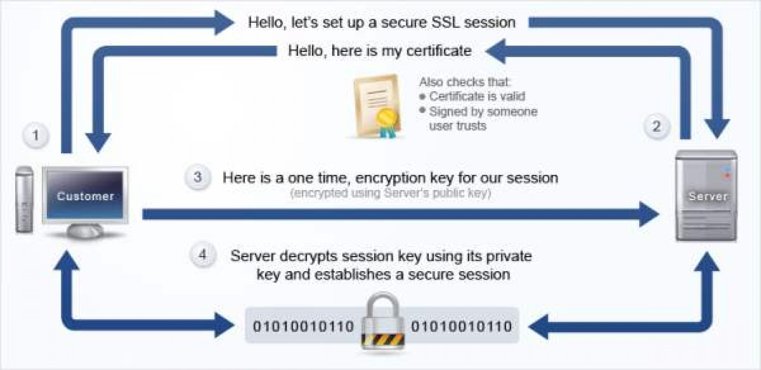 How SSL Certificate Works Infographic