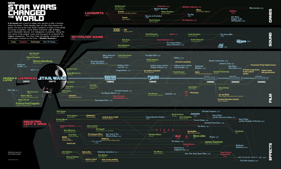 How Star Wars Changed the World  Infographic