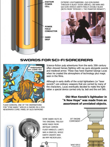 How Star Wars Lightsabers Work Infographic