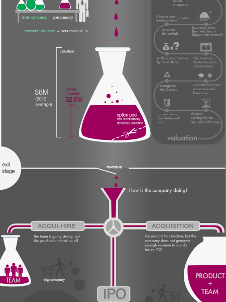 How Startup Valuation Works �A Way To Measure a Company�s Potential Infographic