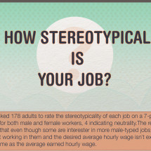 How stereotipycal is your job? Infographic