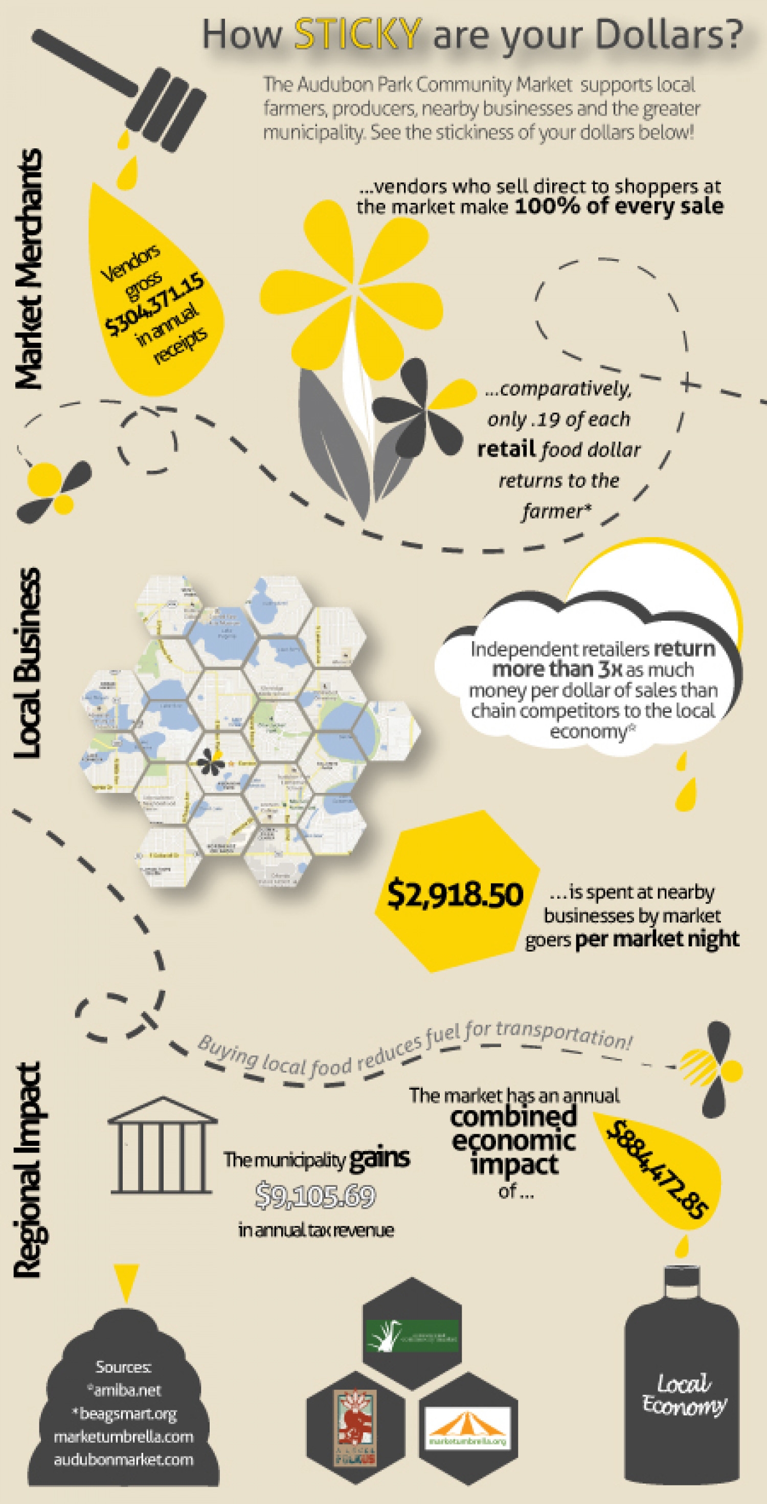 How Sticky Are Your Dollars? Infographic