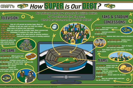 How Super is our Debt? Infographic