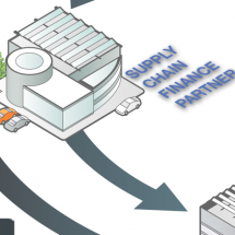 How Supply Chain Finance Works Infographic