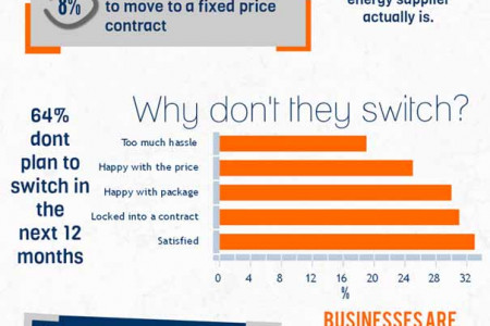 How Switching Could Save Your Business Infographic