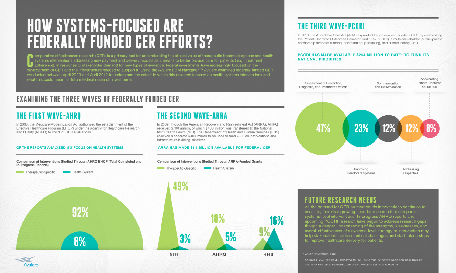 How Systems-Focused Are Federally Funded CER Efforts? Infographic