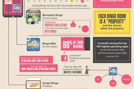 How Tech has Transformed Bingo Infographic