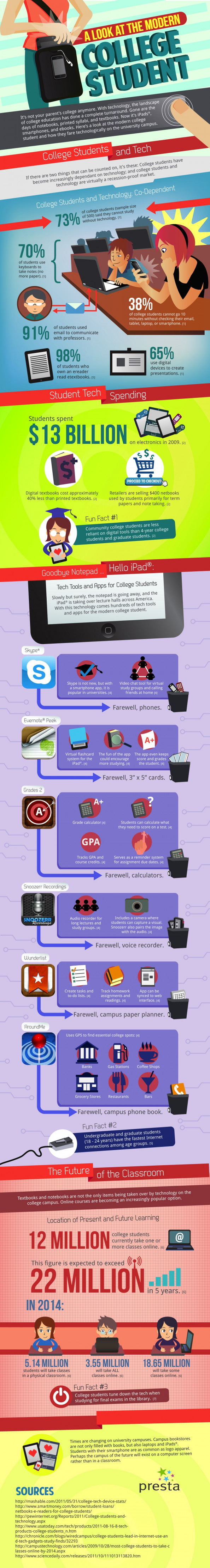 How Tech Is Changing College Life Infographic