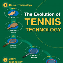 How Technology Has Revolutionized Tennis Infographic