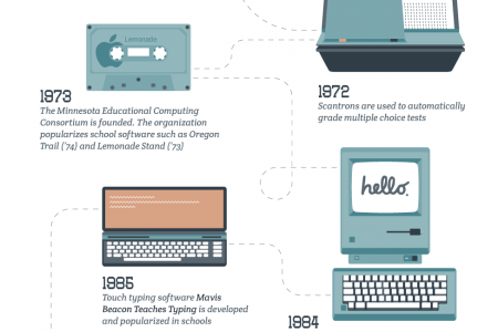 How Technology in Schools Has Changed Over Time Infographic