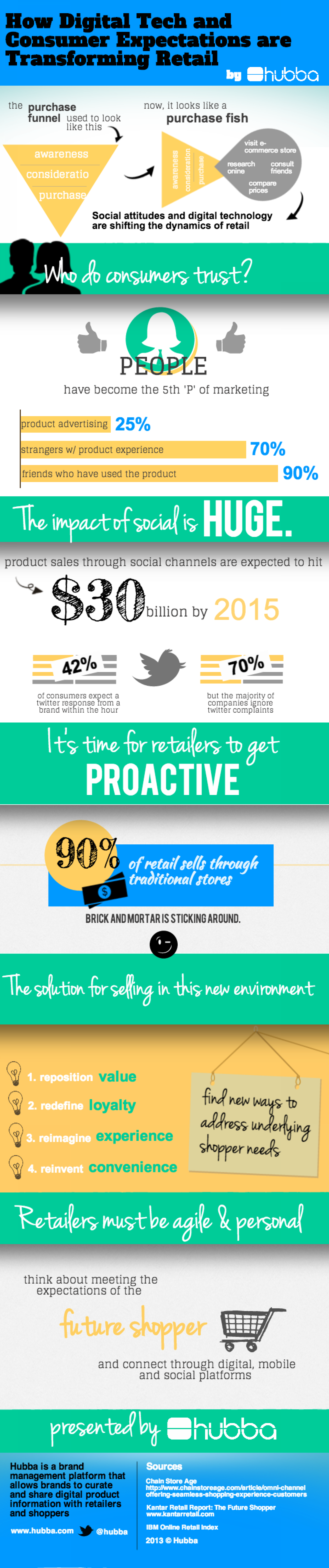 How Technology Is Transforming Retail  Infographic