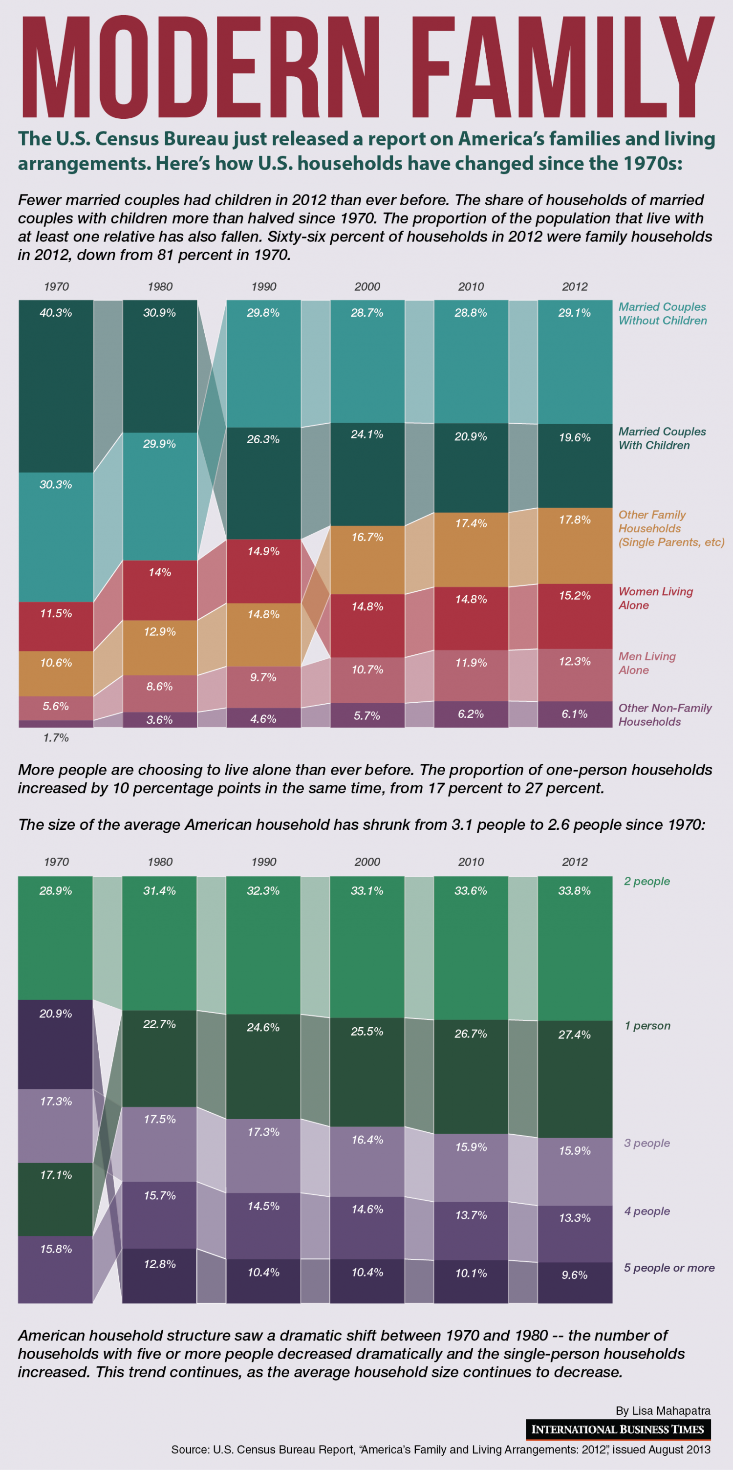 Modern Family: how U.S households have changed since the 1970's  Infographic