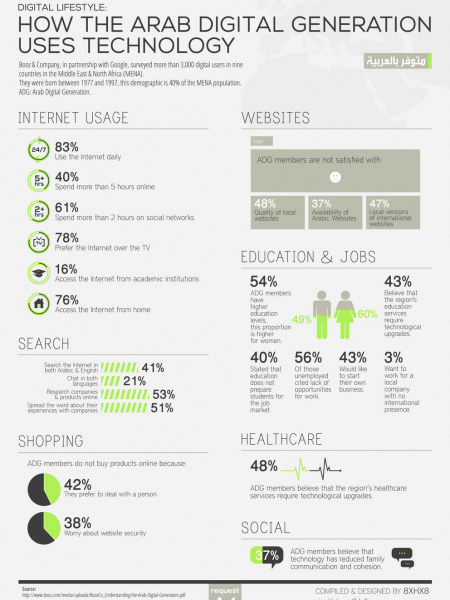 How The Arab Digital Generation Uses Technology Infographic