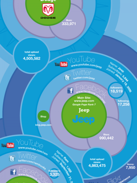 How the Automotive Industry is Embracing Social Media ... Infographic