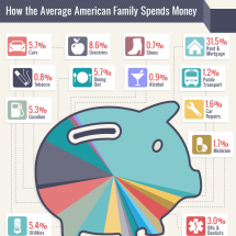 How the Average American Family Spends Money Infographic