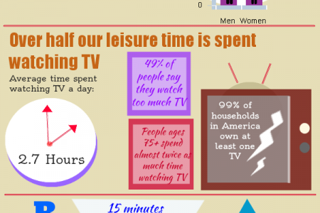 How the Average Person Spends Time in Their Home Infographic